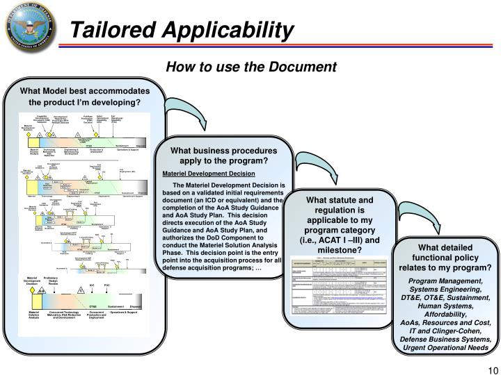 Tailored Applicability
