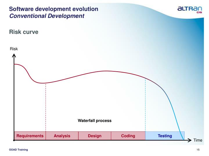 Software development evolution