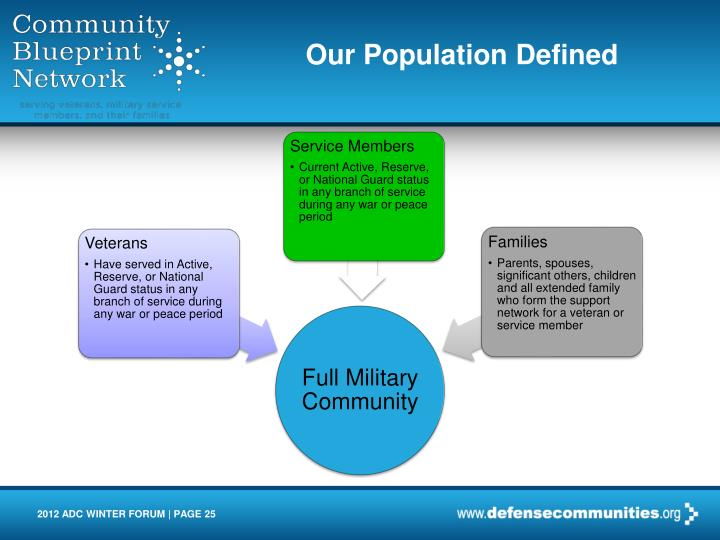 Our Population Defined
