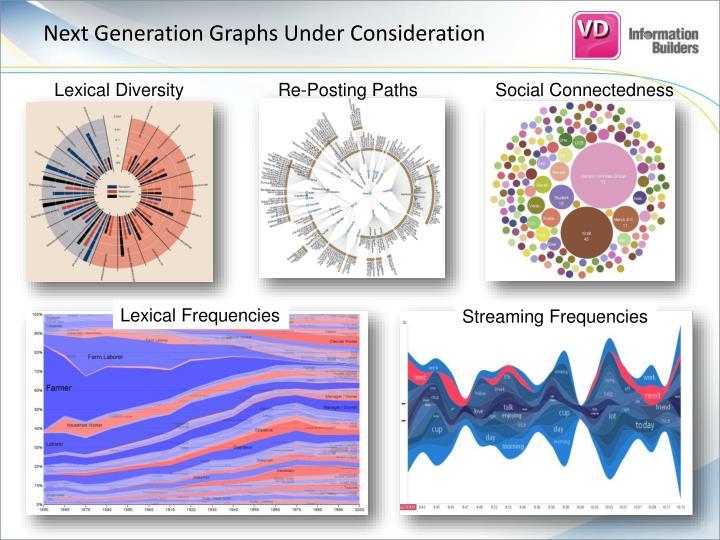 Next Generation Graphs Under Consideration