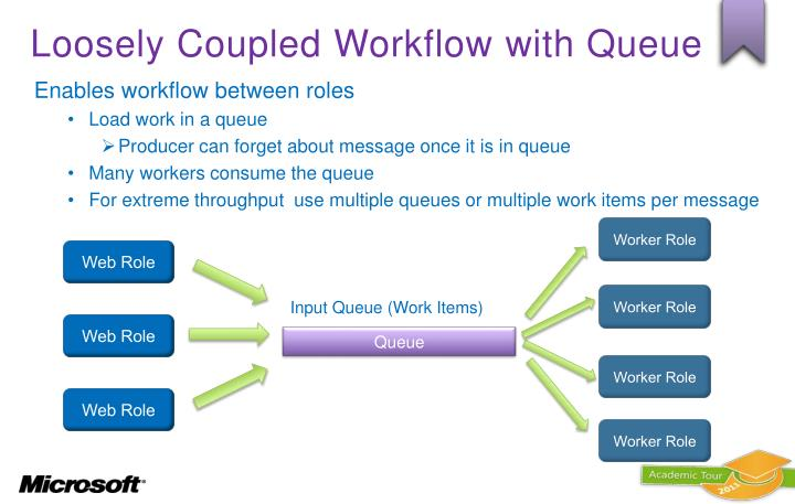 Loosely Coupled Workflow with Queue