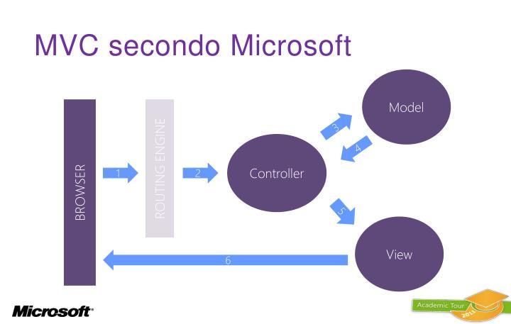 MVC secondo Microsoft