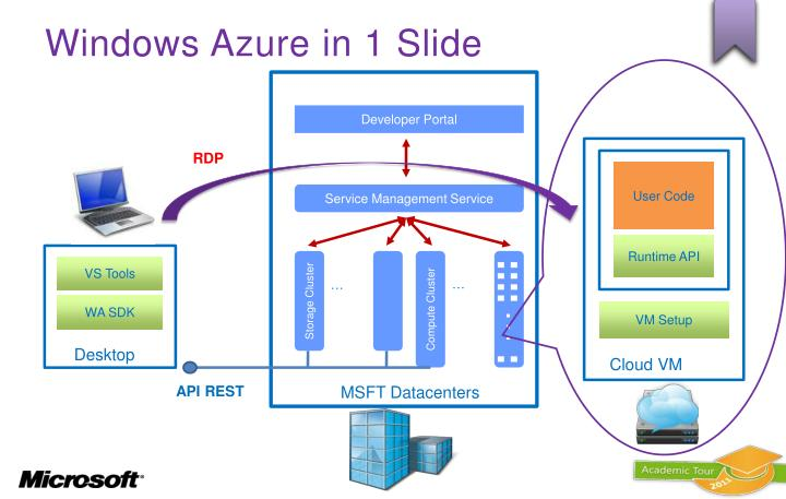 Windows Azure in 1 Slide