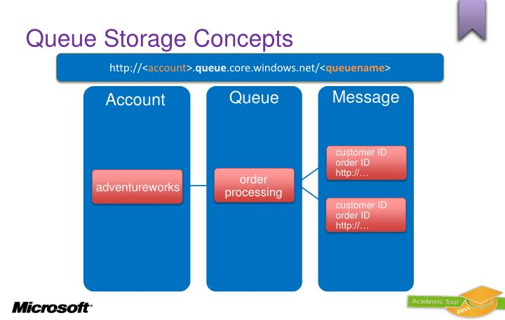 Queue Storage Concepts