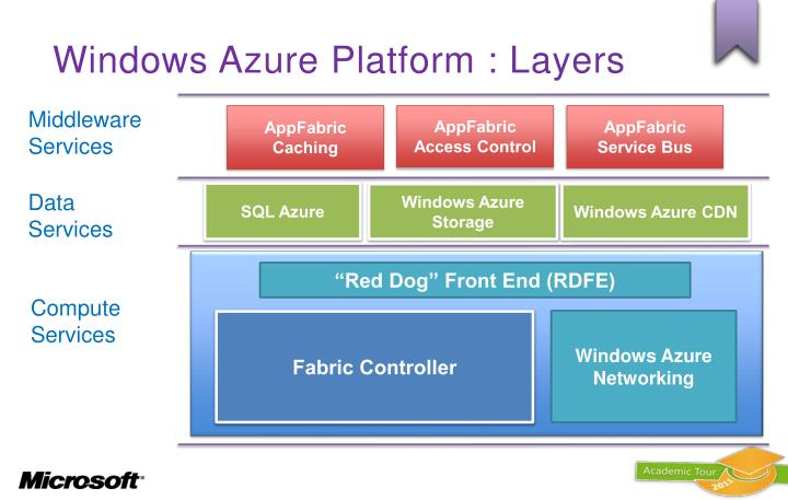 Windows Azure Platform : Layers