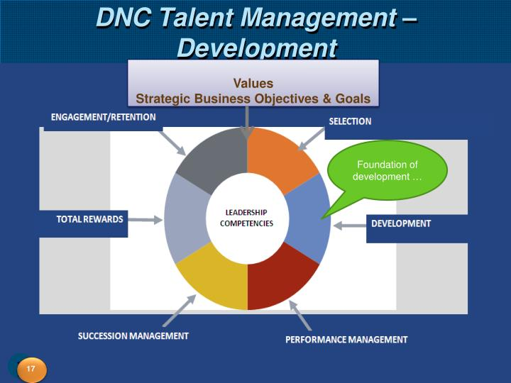 DNC Talent Management – Development
