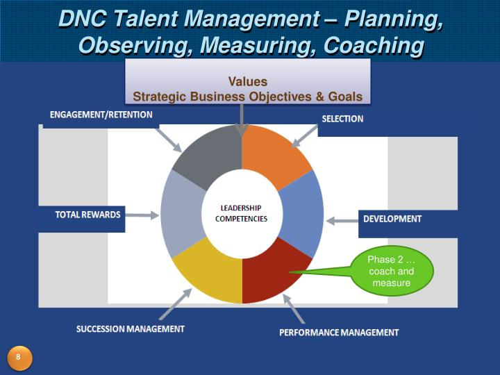 DNC Talent Management – Planning, Observing, Measuring, Coaching