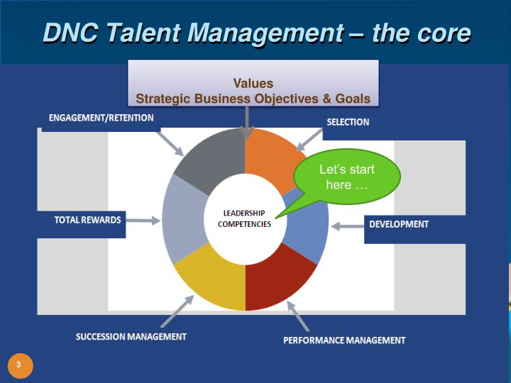 DNC Talent Management – the core