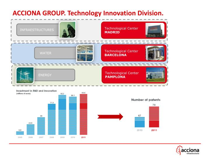 ACCIONA GROUP. Technology Innovation Division.