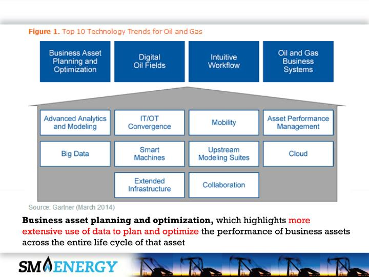 Business asset planning and optimization,
