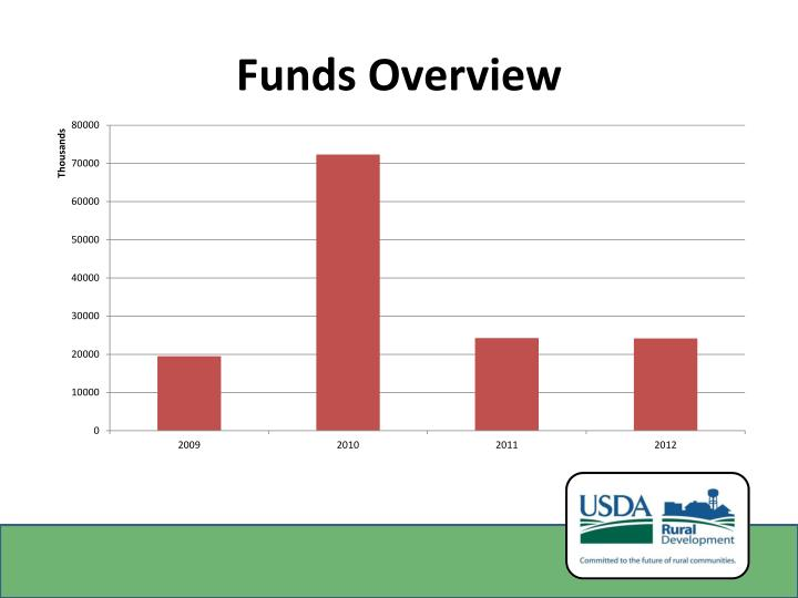 Funds Overview