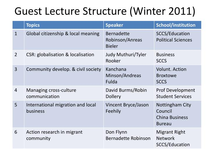 Guest Lecture Structure (Winter 2011)