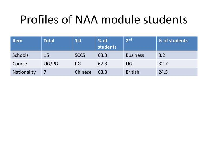 Profiles of NAA module students