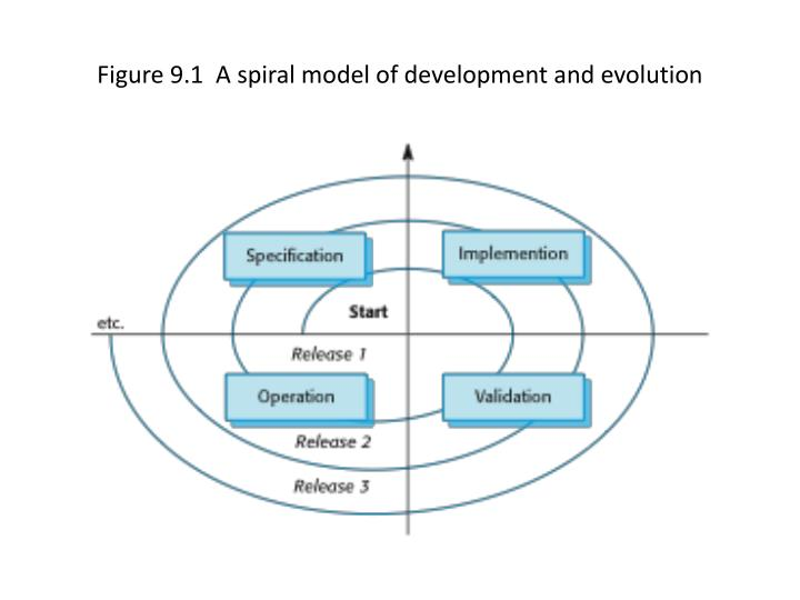 Figure 9 1 a spiral model of development and evolution