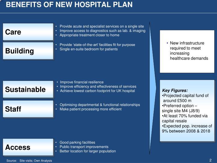 BENEFITS OF NEW HOSPITAL PLAN