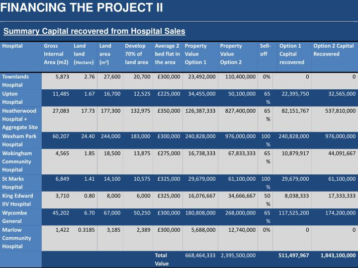 FINANCING THE PROJECT II