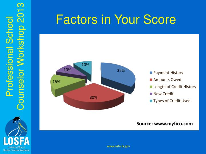 Factors in Your Score