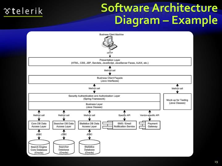 Software Architecture Diagram – Example