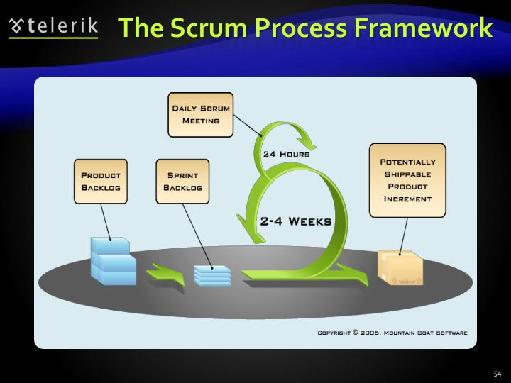 The Scrum Process Framework