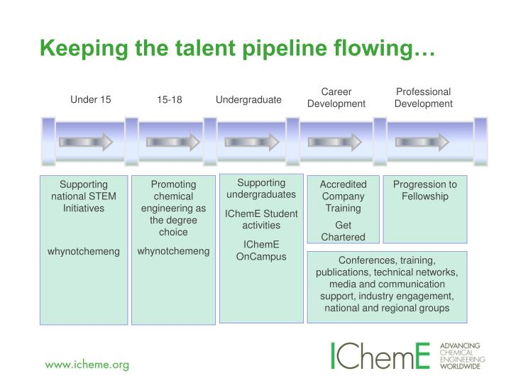 Keeping the talent pipeline flowing…
