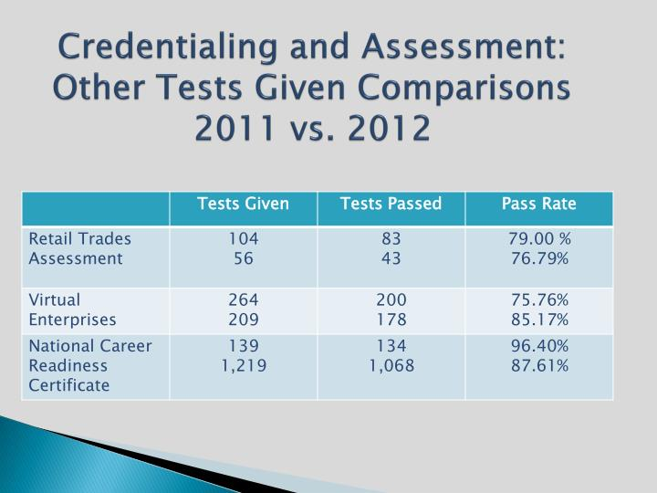 Credentialing and Assessment:  Other Tests Given Comparisons