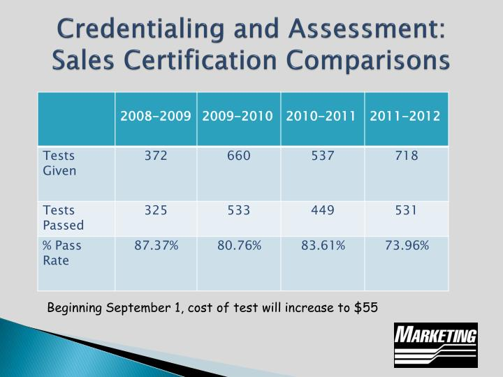 Credentialing and Assessment:  Sales Certification Comparisons