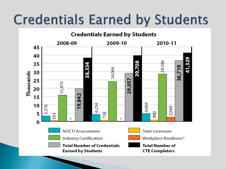 Credentials Earned by Students
