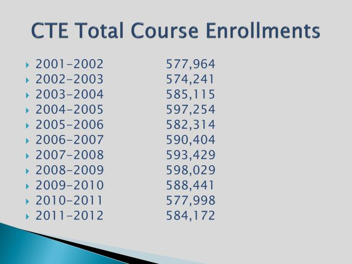 CTE Total Course Enrollments