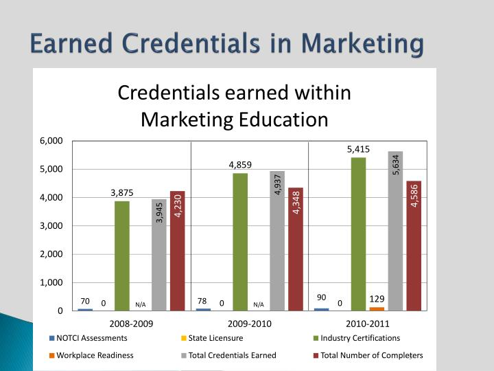 Earned Credentials in Marketing