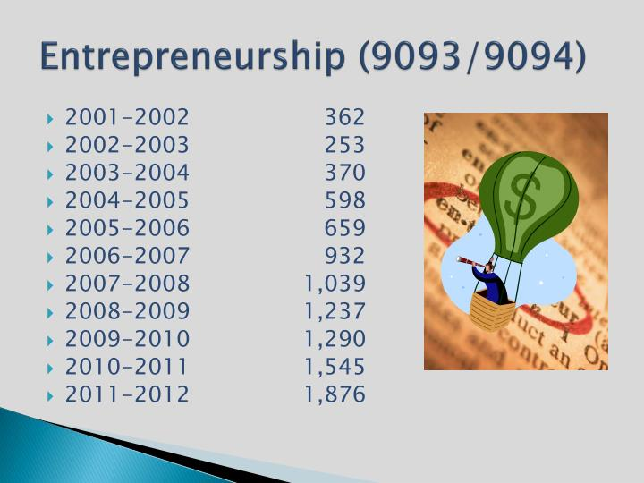 Entrepreneurship (9093/9094)