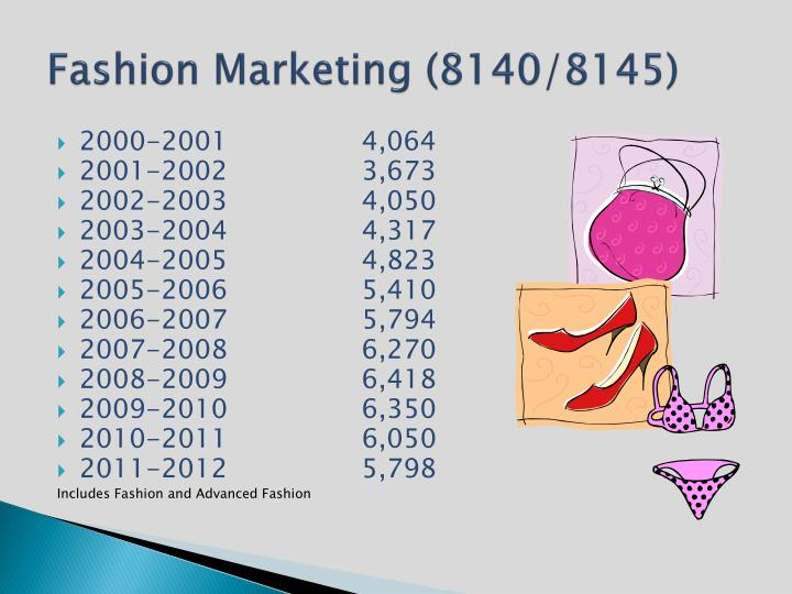 Fashion Marketing (8140/8145)