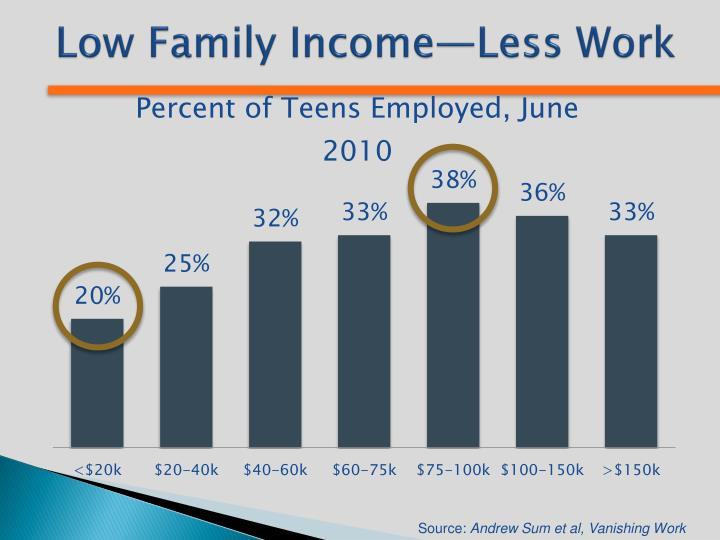 Low Family Income—Less Work