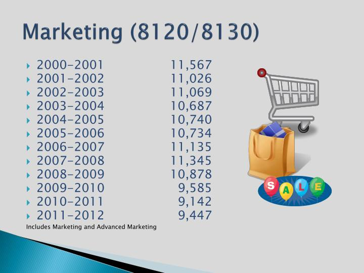 Marketing (8120/8130)