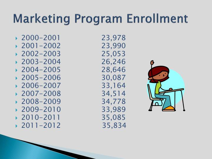 Marketing Program Enrollment