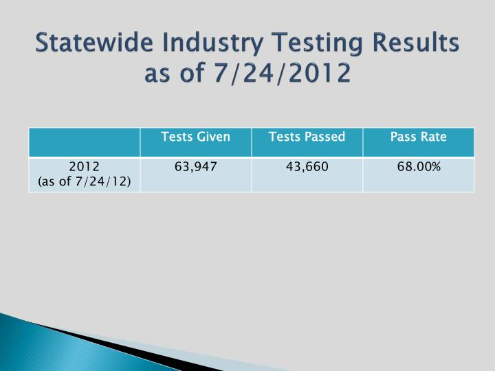 Statewide Industry Testing Results