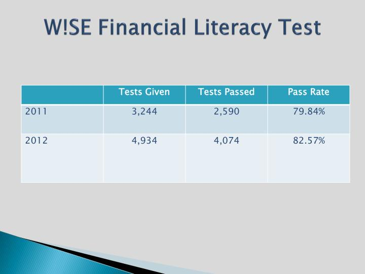W!SE Financial Literacy Test