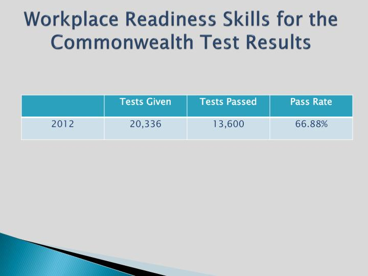 Workplace Readiness Skills for the Commonwealth Test Results