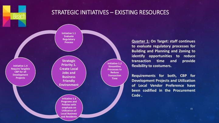 Strategic initiatives – Existing Resources