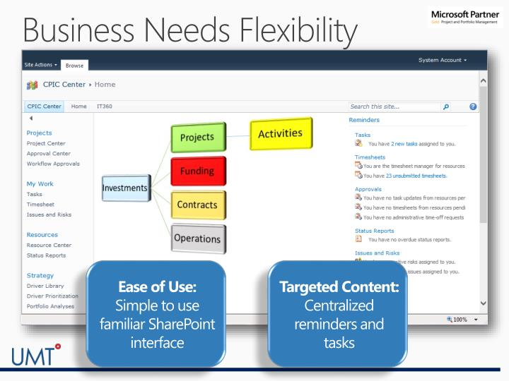 Business Needs Flexibility