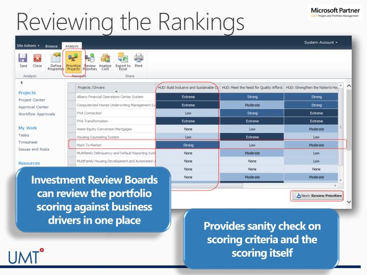 Reviewing the Rankings