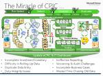 the miracle of cpic