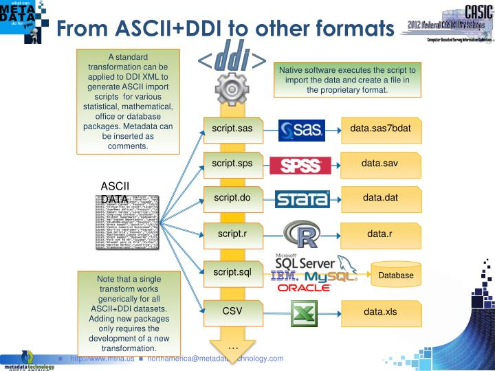 From ASCII+DDI to other formats