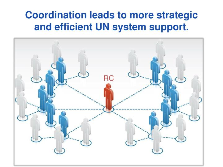 Coordination leads to more strategic