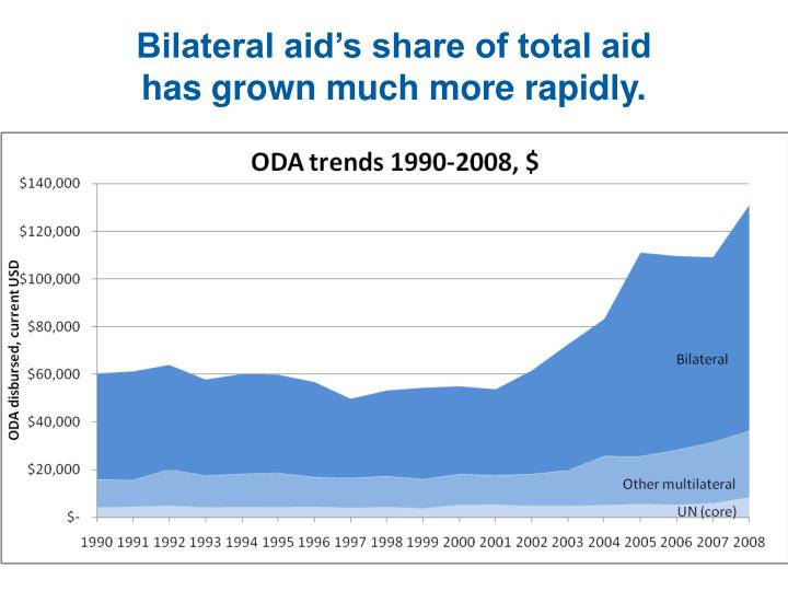Bilateral aid's share of total aid