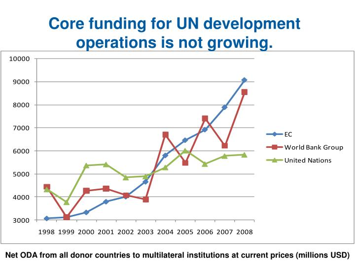 Core funding for UN development operations is not growing.