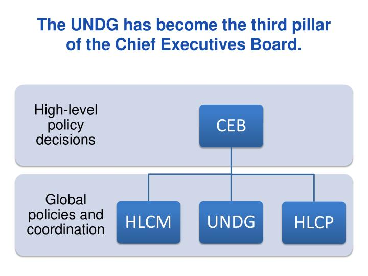 The UNDG has become the third pillar