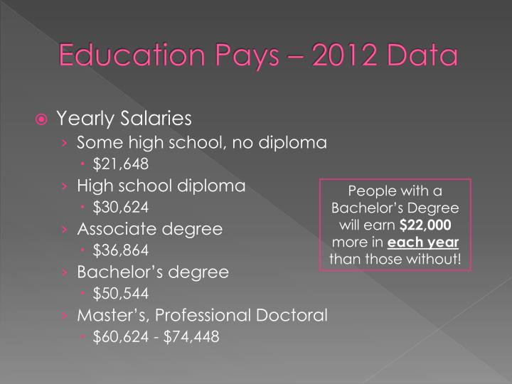 Education Pays – 2012 Data