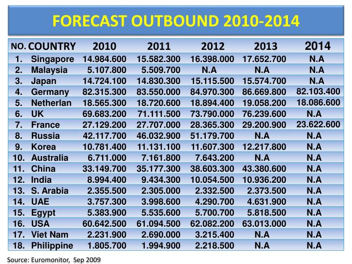 FORECAST OUTBOUND 2010-201