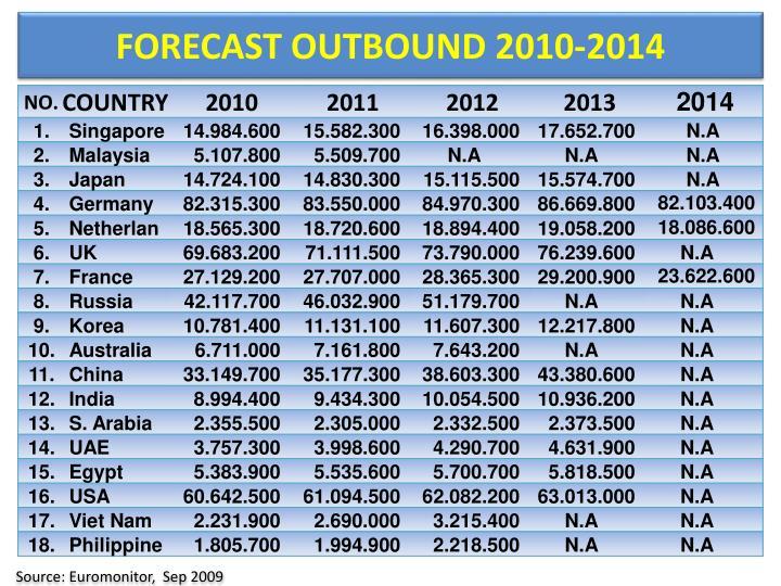 FORECAST OUTBOUND 2010-201