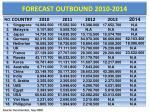 forecast outbound 2010 201 4